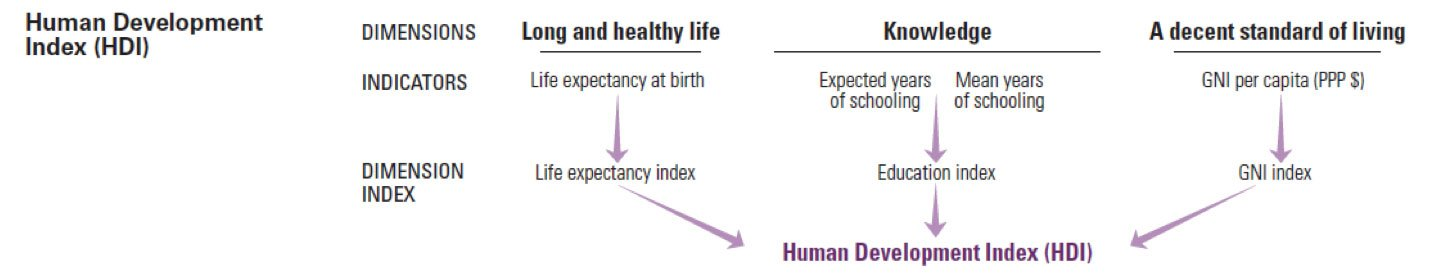 Rapport sur le développement humain